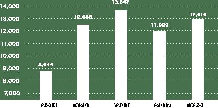 売上高営業利益率(単位:100万)