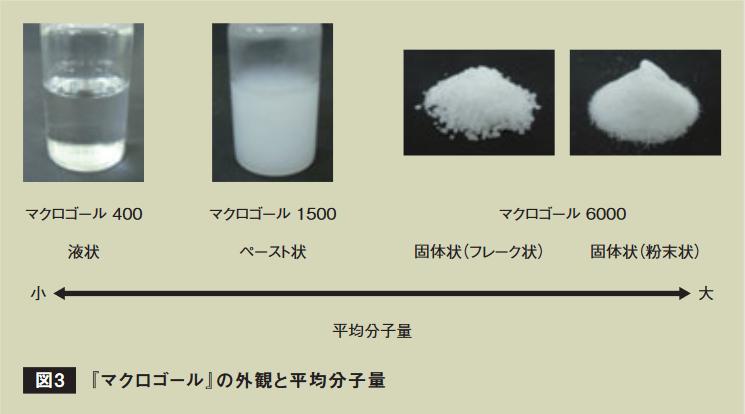 医薬品用ポリエチレングリコール | SANYO CHEMICAL MAGAZINE
